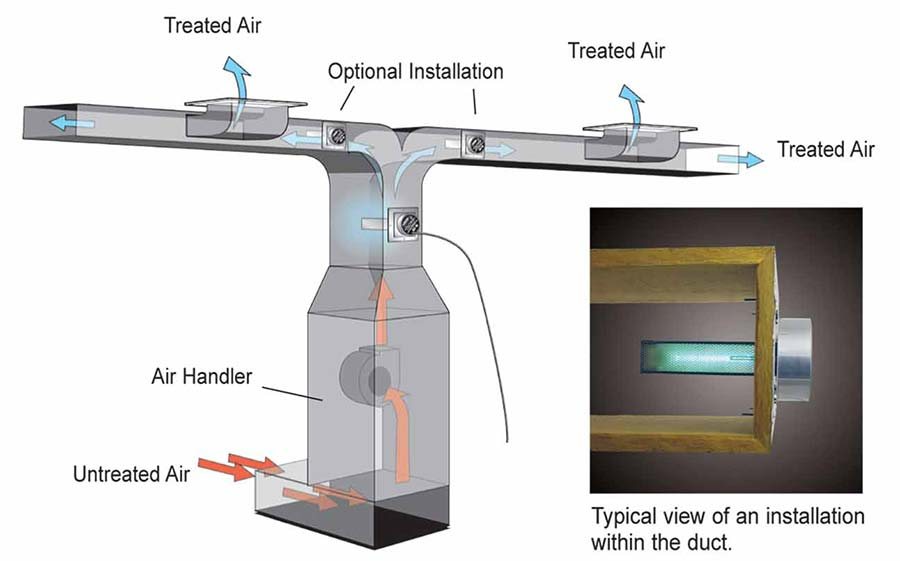 In-duct Installation Diagram
